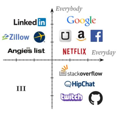 The Everyday-Everyone Quadrants Model